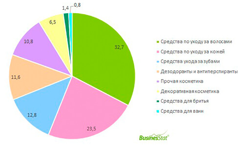 production of cosmetics in russia 01